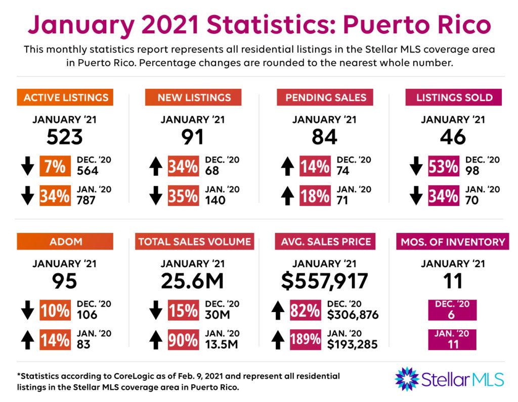 Prar.january2021.stats